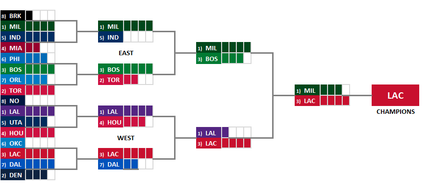 2020 Basketball Playoffs